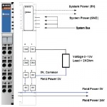 M-4410 - 4 analog outputs, 0 to 10 V, 12 bits